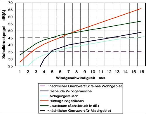 ANTARIS 2.5kW Schallpegelmessung bei 30m Distanz