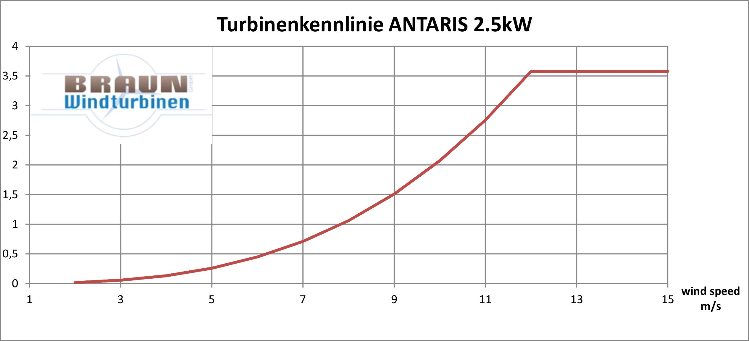 ANTARIS 2.5 kW Power Curve