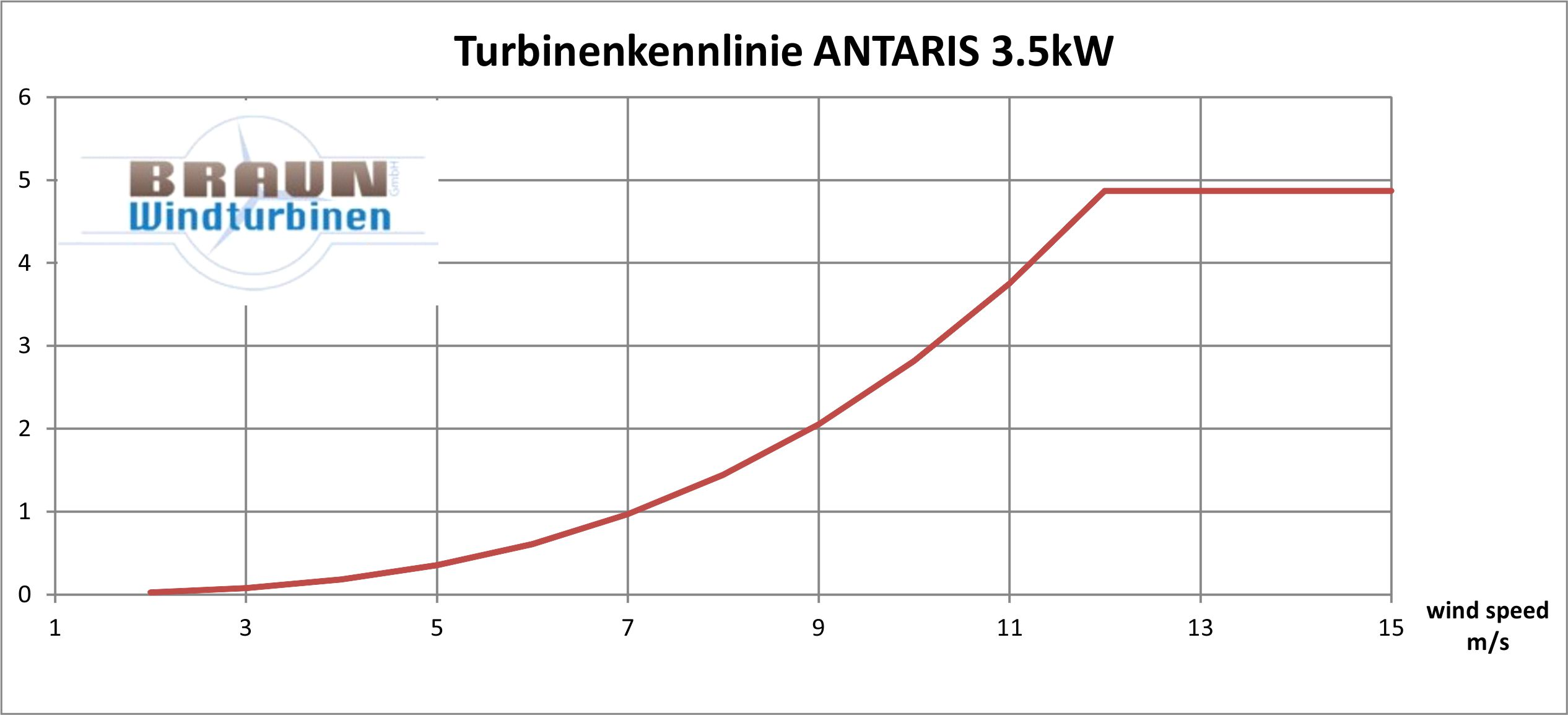ANTARIS 3.5 kW Power curve