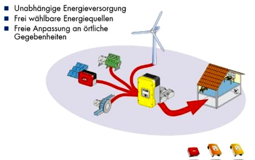 Insular Systems | BRAUN Windturbinen GmbH | Small Windturbines