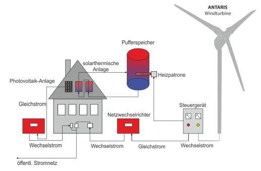 Heating | BRAUN Windturbinen GmbH | Small Windturbines