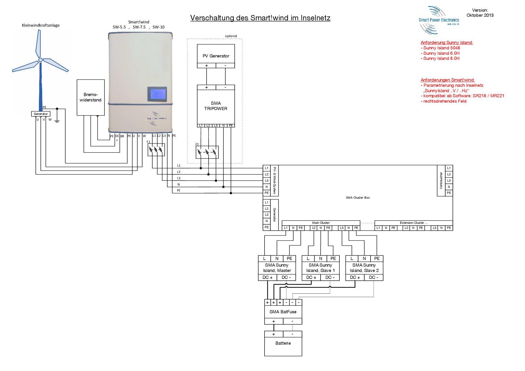 Anschlussplan_Inselnetz_03_mit_Clusterbox-001